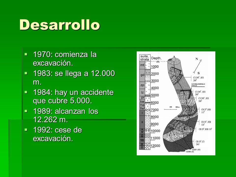 Desarrollo 1970: comienza la excavación. 1983: se llega a 12.000 m.