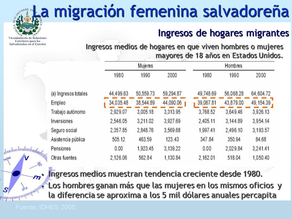 Ingresos de hogares migrantes