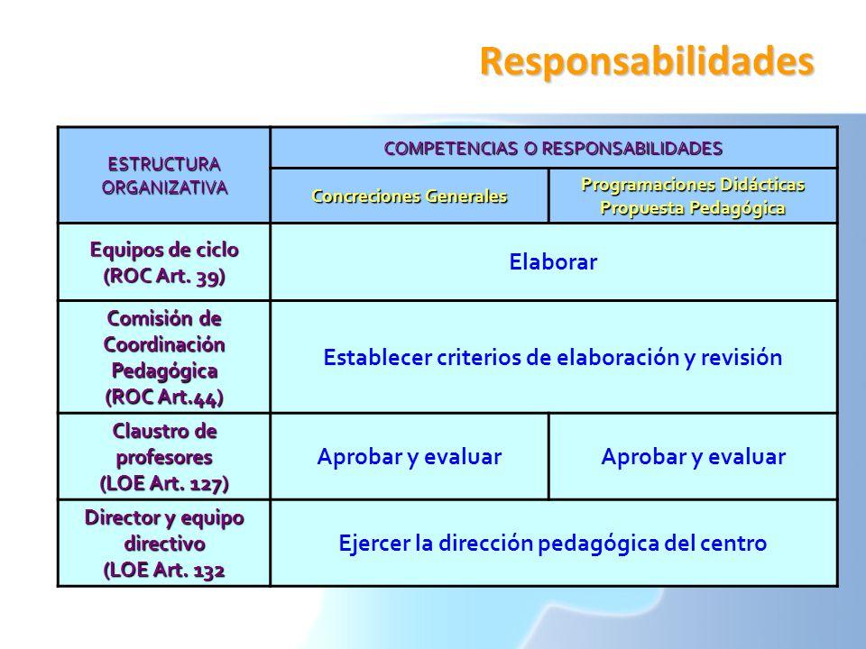 Responsabilidades Elaborar