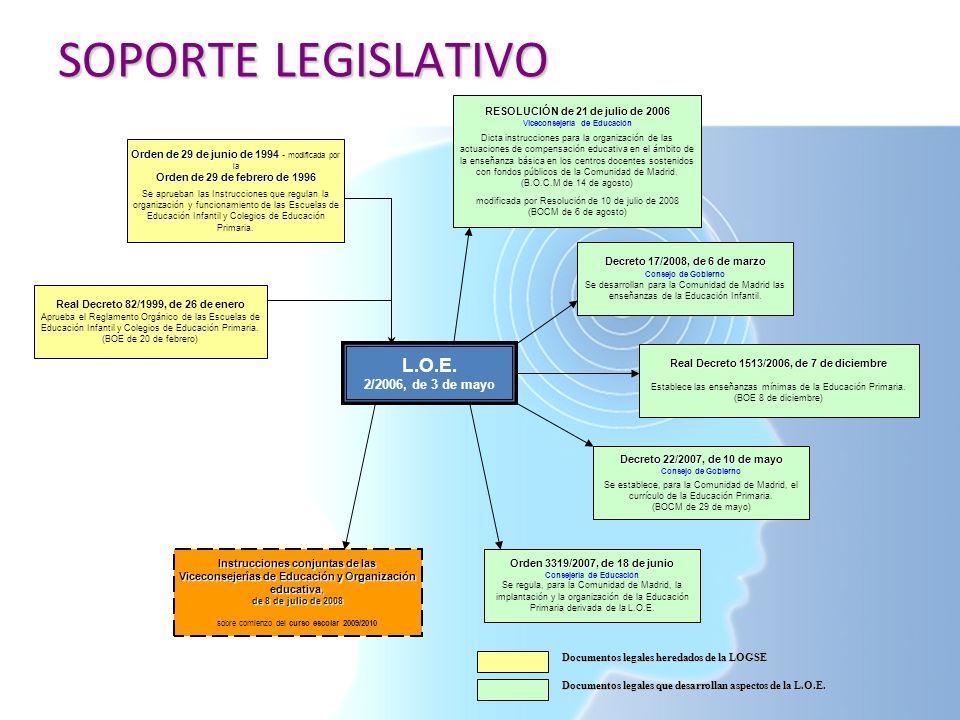 SOPORTE LEGISLATIVO L.O.E. 2/2006, de 3 de mayo