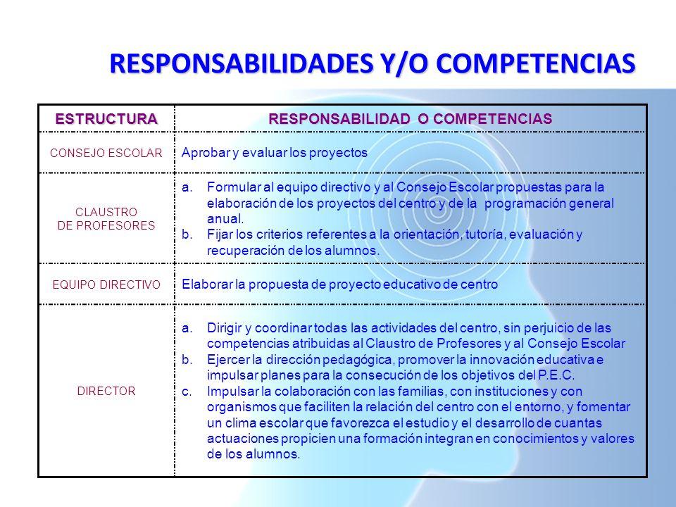 RESPONSABILIDADES Y/O COMPETENCIAS