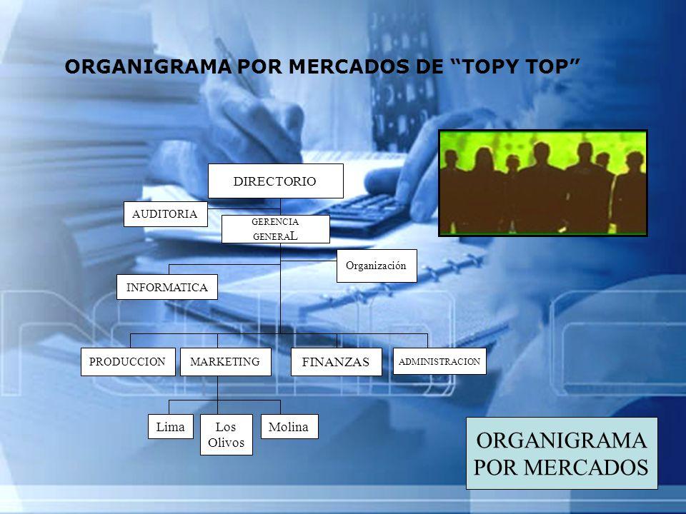 ORGANIGRAMA POR MERCADOS ORGANIGRAMA POR MERCADOS DE TOPY TOP