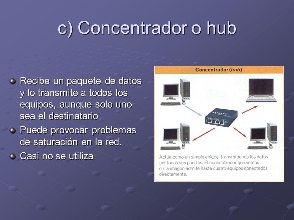 c) Concentrador o hub Recibe un paquete de datos y lo transmite a todos los equipos, aunque solo uno sea el destinatario.