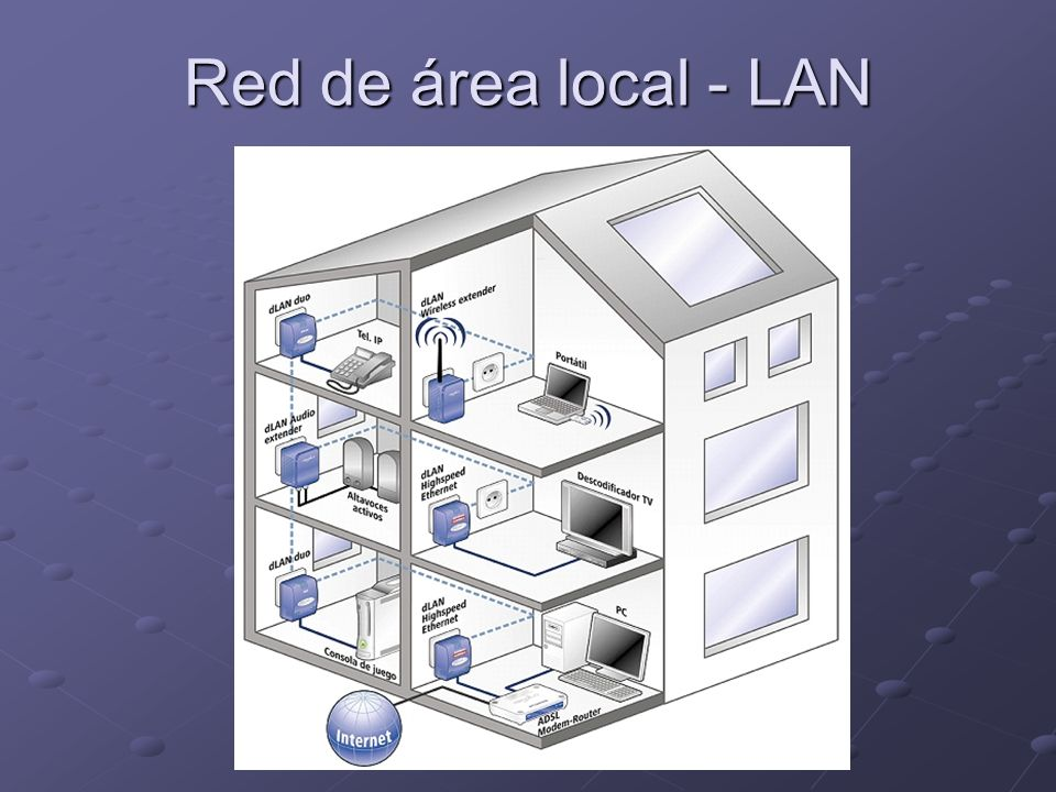 Red de área local - LAN