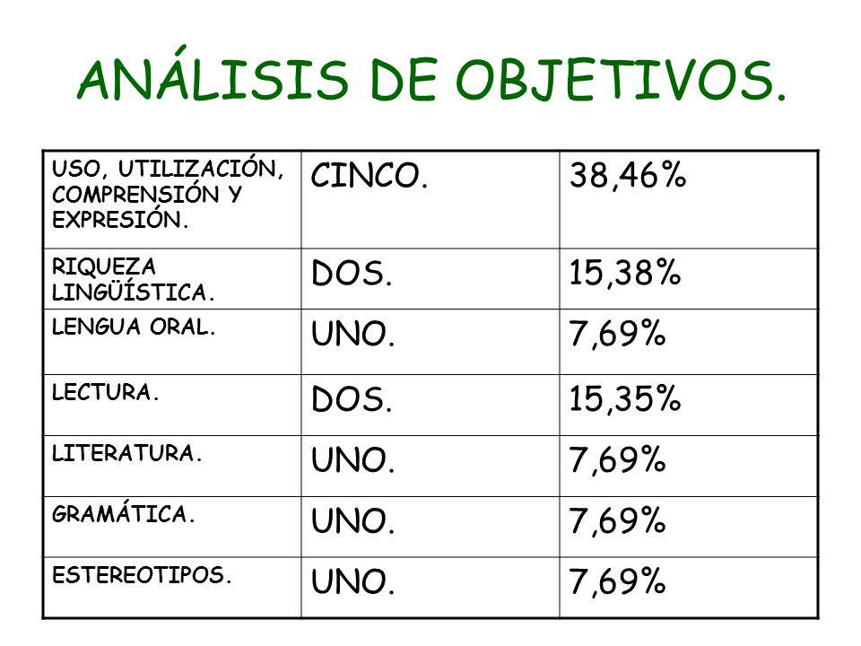 ANÁLISIS DE OBJETIVOS. CINCO. 38,46% DOS. 15,38% UNO. 7,69% 15,35%