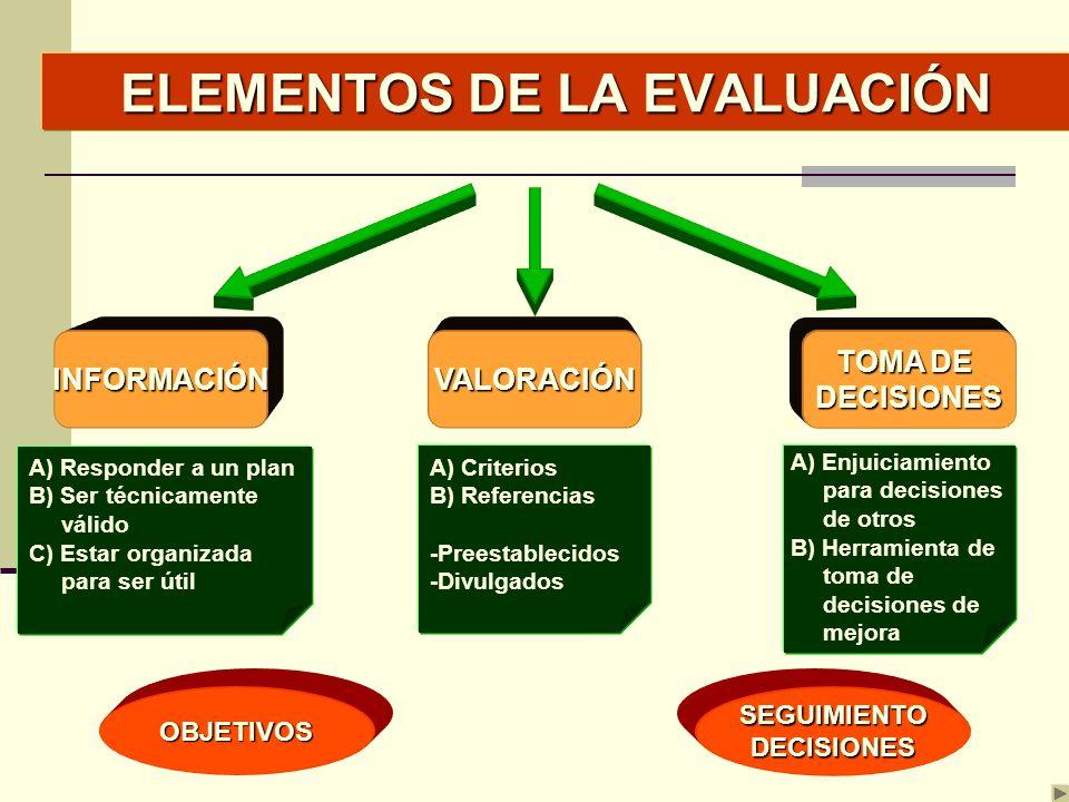 ELEMENTOS DE LA EVALUACIÓN