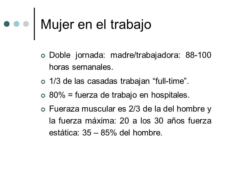 Mujer en el trabajo Doble jornada: madre/trabajadora: 88-100 horas semanales. 1/3 de las casadas trabajan full-time .