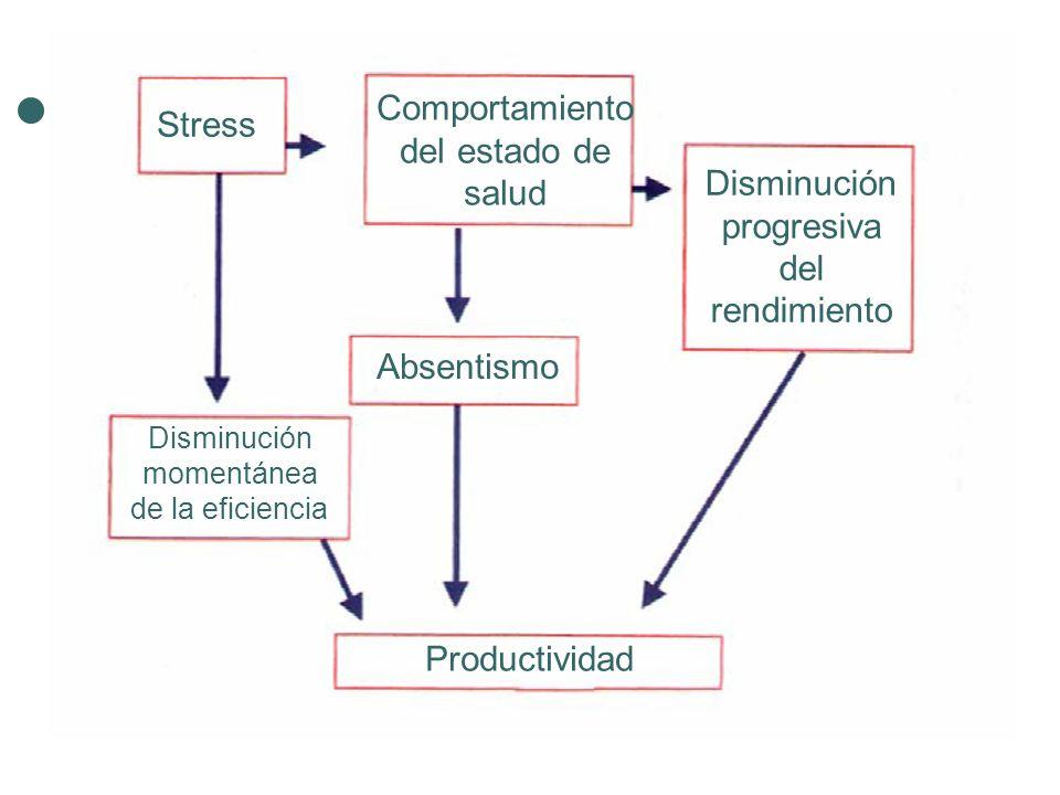 Comportamiento del estado de salud Stress