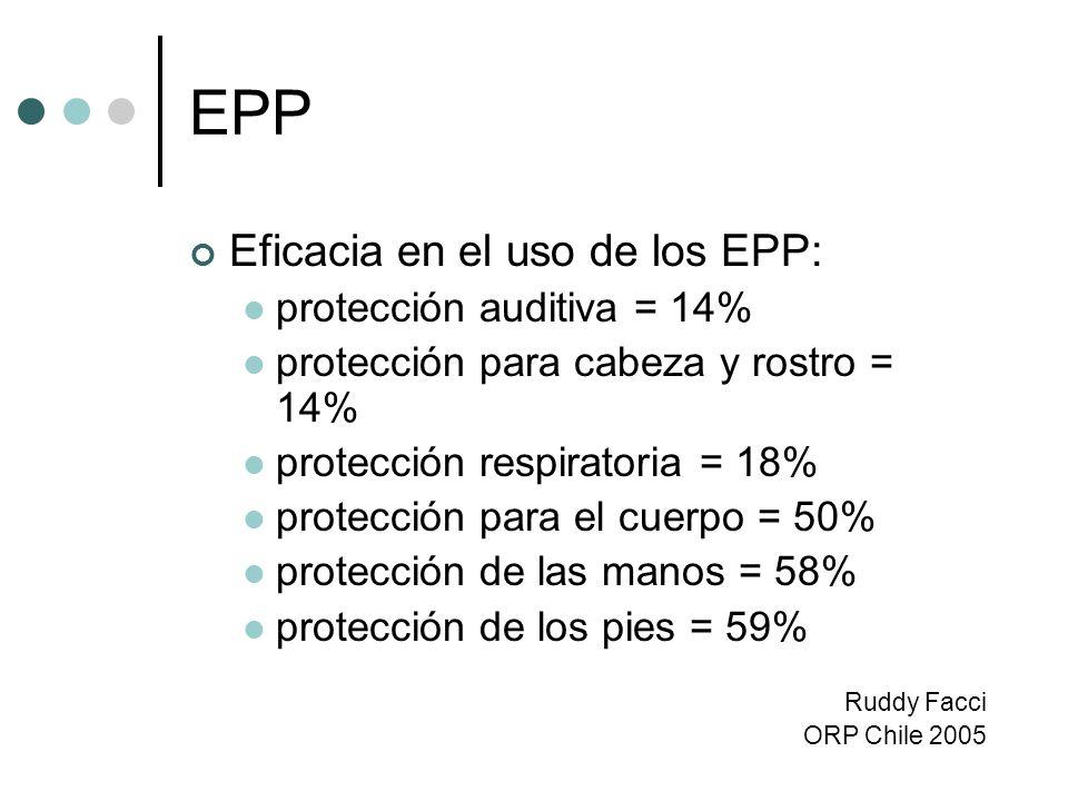 EPP Eficacia en el uso de los EPP: protección auditiva = 14%