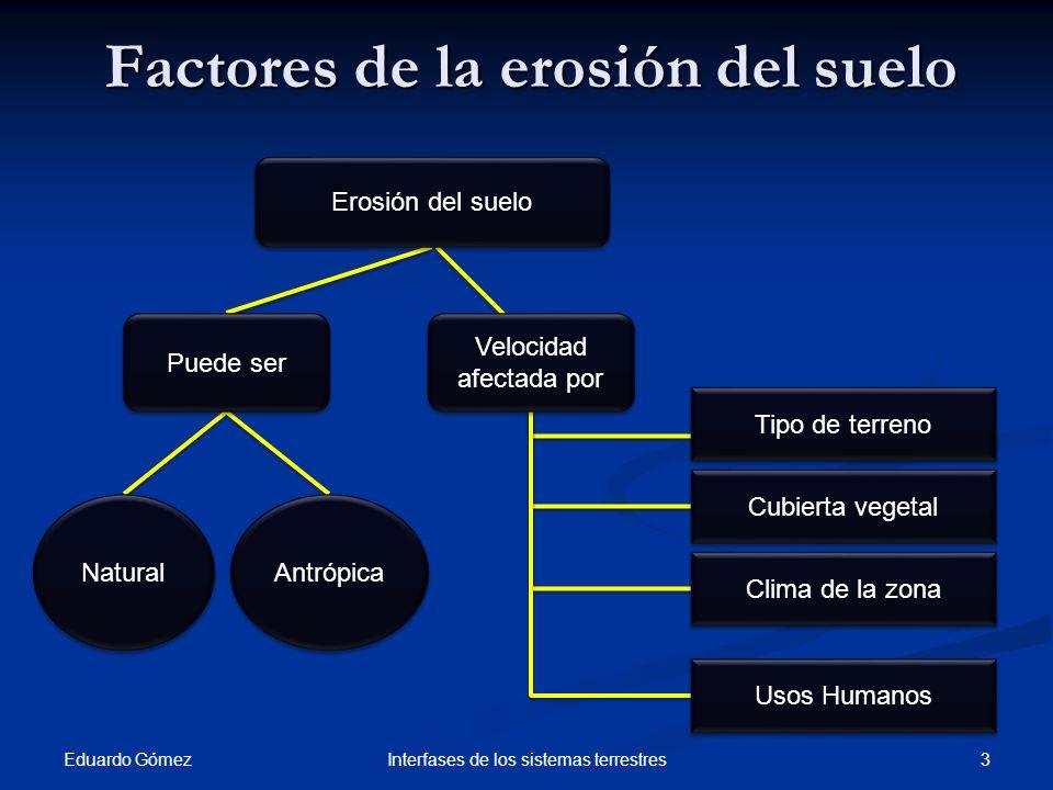 Factores de la erosión del suelo