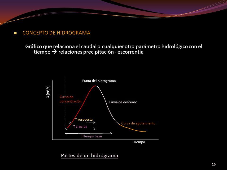 CONCEPTO DE HIDROGRAMA