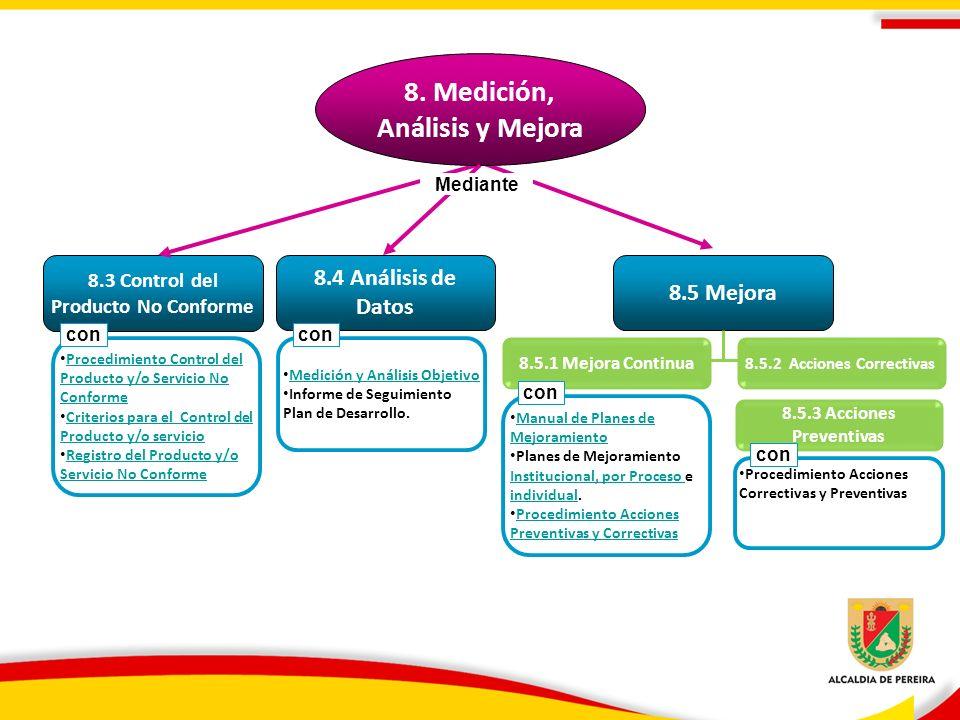 8. Medición, Análisis y Mejora 8.3 Control del Producto No Conforme