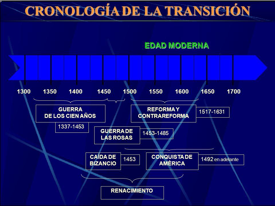CRONOLOGÍA DE LA TRANSICIÓN REFORMA Y CONTRAREFORMA