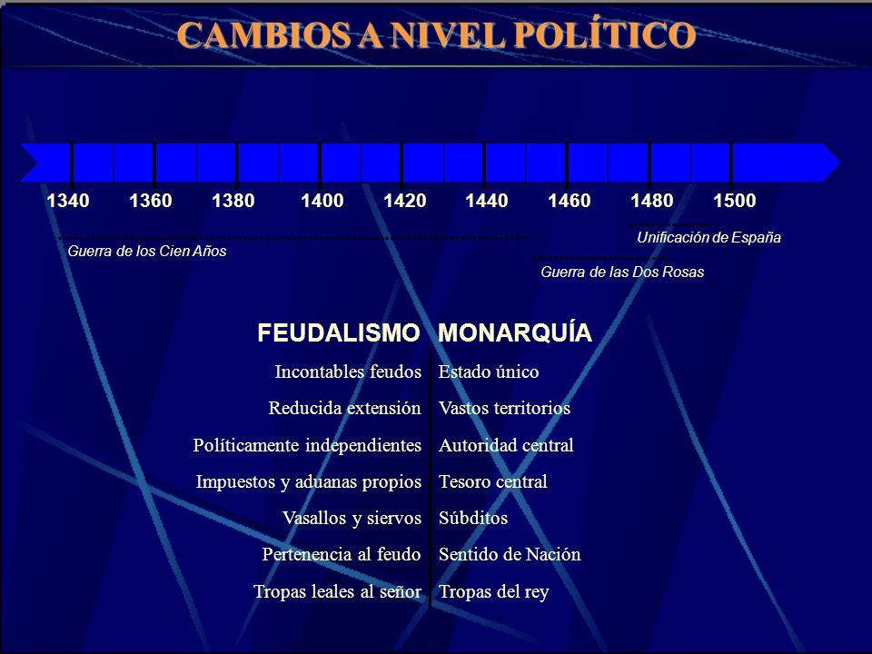 CAMBIOS A NIVEL POLÍTICO