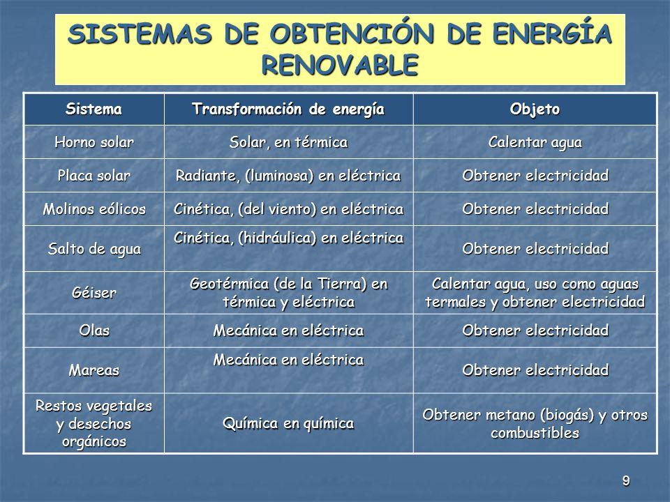 SISTEMAS DE OBTENCIÓN DE ENERGÍA RENOVABLE