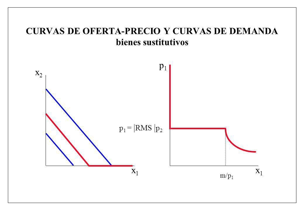 CURVAS DE OFERTA-PRECIO Y CURVAS DE DEMANDA bienes sustitutivos