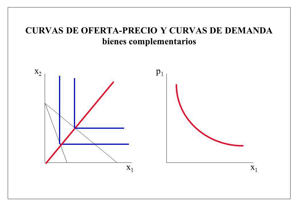 CURVAS DE OFERTA-PRECIO Y CURVAS DE DEMANDA bienes complementarios