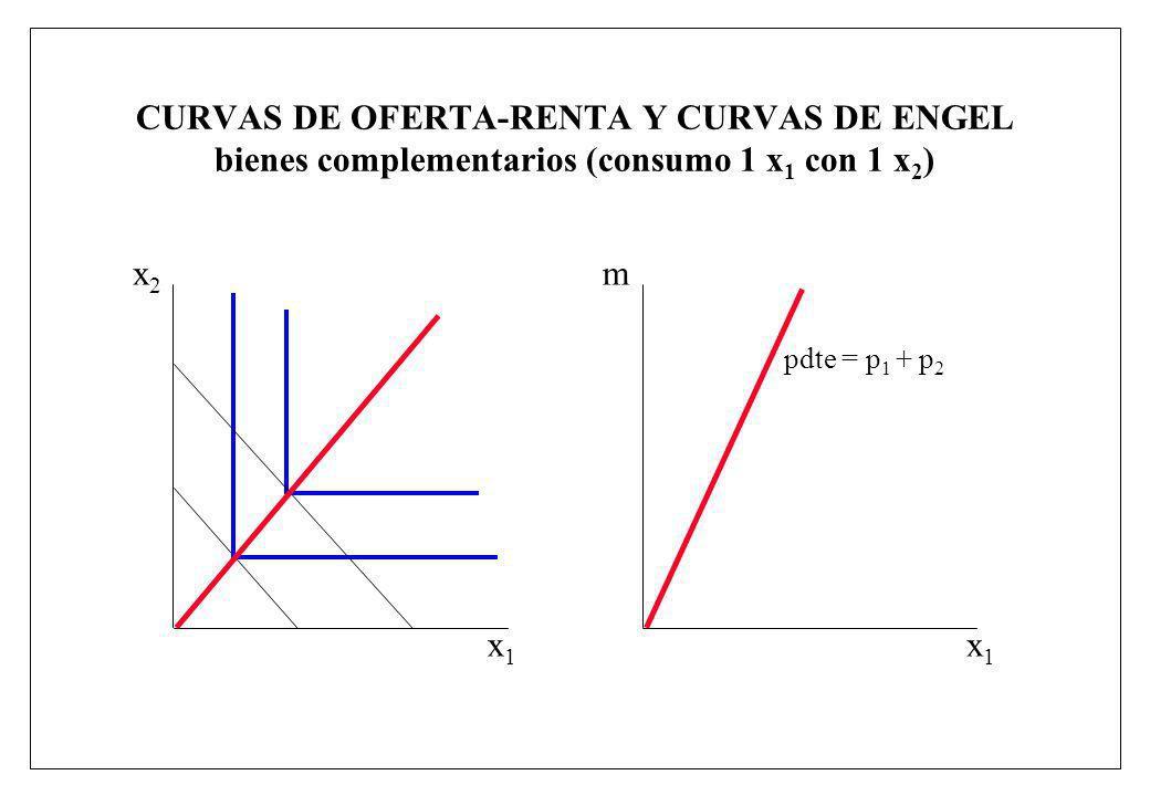 CURVAS DE OFERTA-RENTA Y CURVAS DE ENGEL bienes complementarios (consumo 1 x1 con 1 x2)