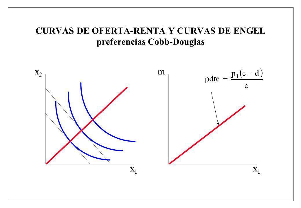 CURVAS DE OFERTA-RENTA Y CURVAS DE ENGEL preferencias Cobb-Douglas