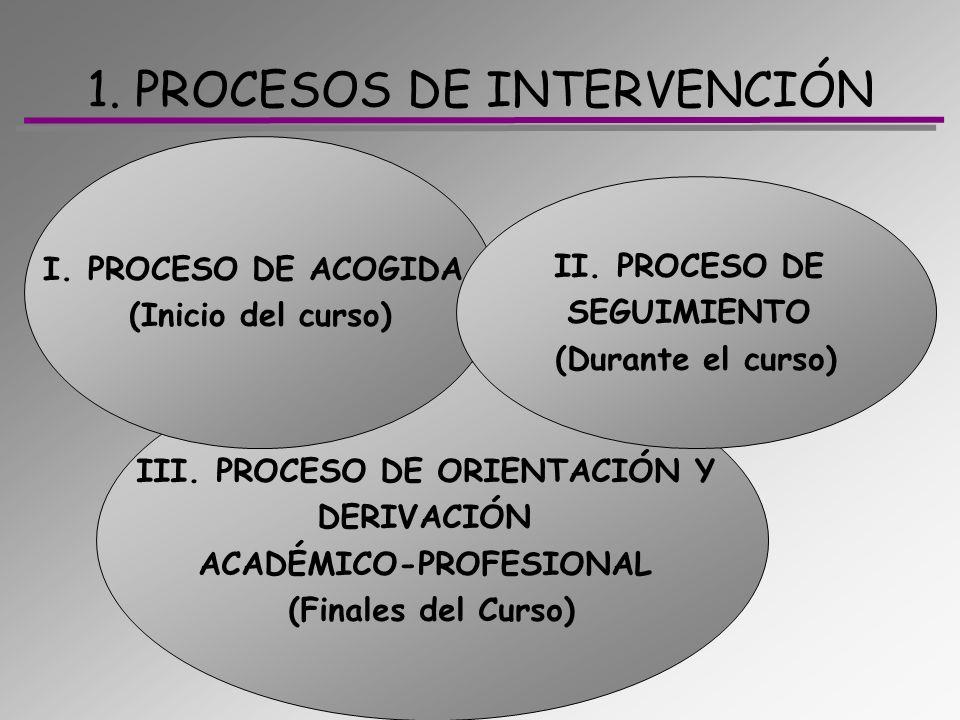 1. PROCESOS DE INTERVENCIÓN