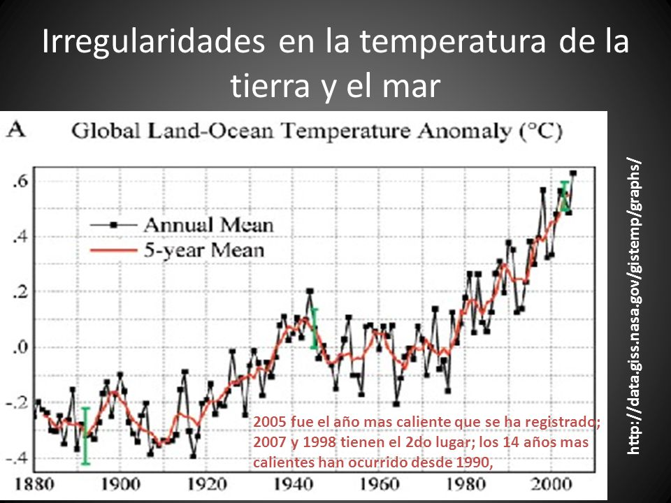 Irregularidades en la temperatura de la tierra y el mar