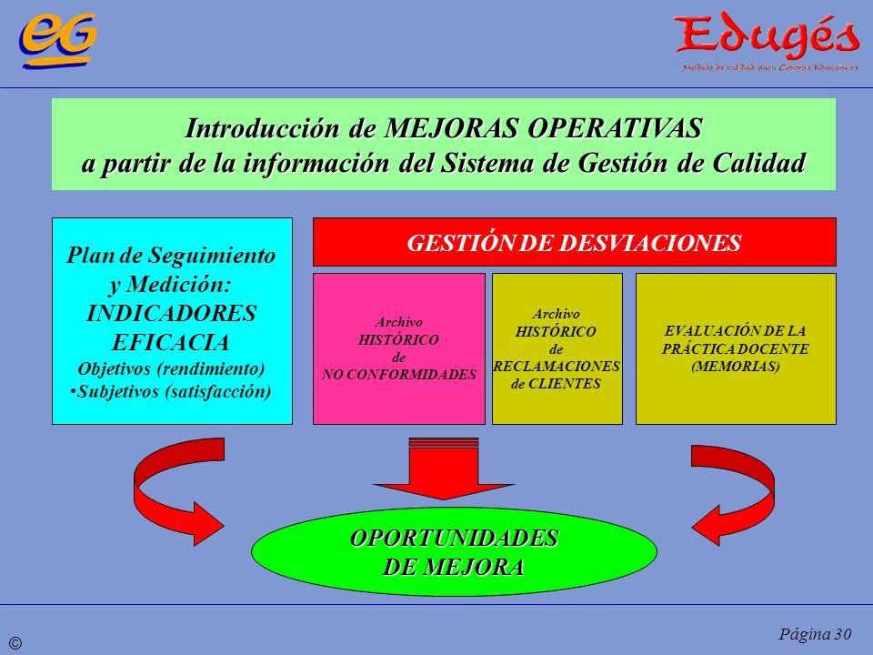 Introducción de MEJORAS OPERATIVAS a partir de la información del Sistema de Gestión de Calidad