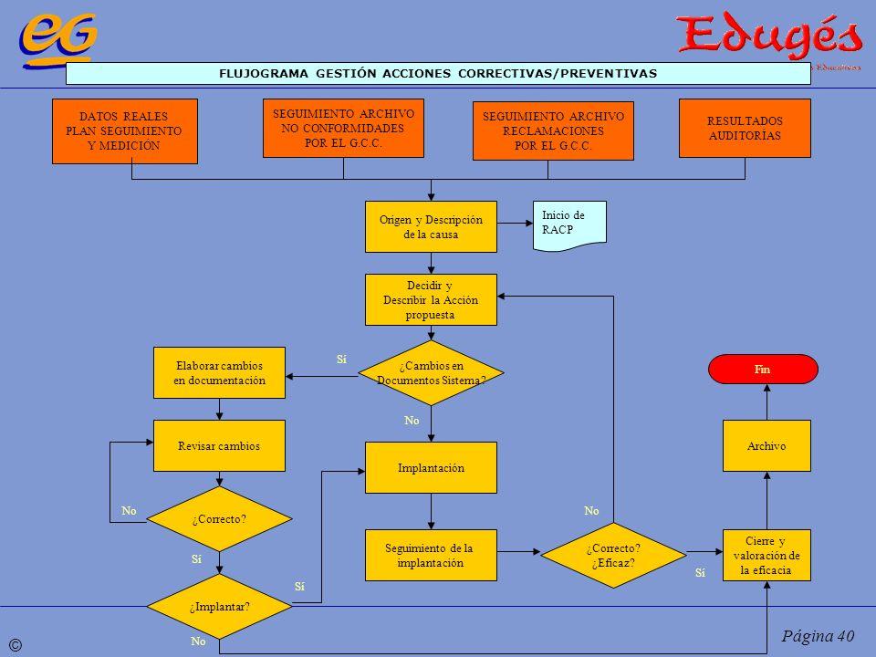 FLUJOGRAMA GESTIÓN ACCIONES CORRECTIVAS/PREVENTIVAS