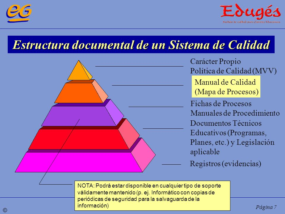 Estructura documental de un Sistema de Calidad