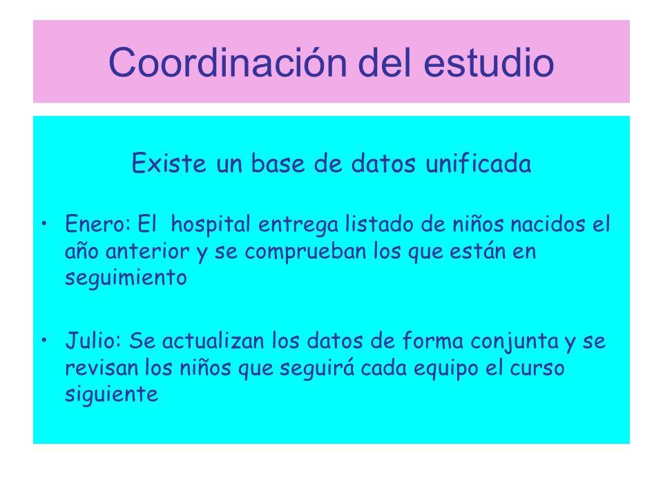 Coordinación del estudio