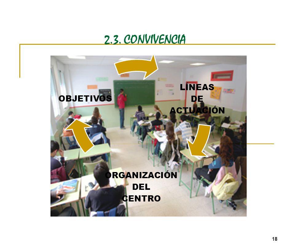 2.3. CONVIVENCIA LÍNEAS DE ACTUACIÓN ORGANIZACIÓN DEL CENTRO OBJETIVOS