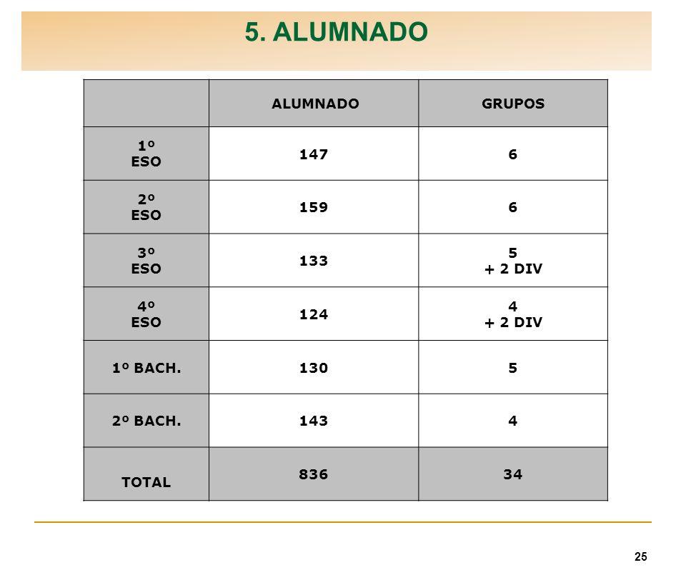5. ALUMNADO ALUMNADO GRUPOS 1º ESO 147 6 2º 159 3º 133 5 + 2 DIV 4º