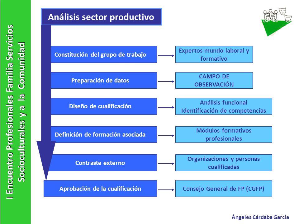 Análisis sector productivo