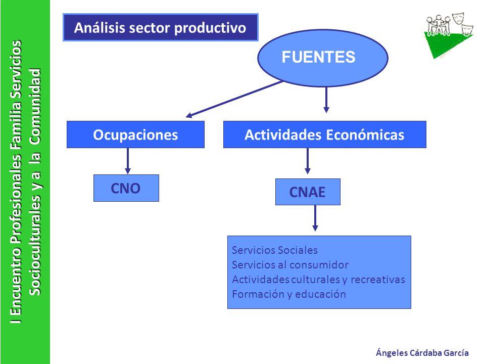 Análisis sector productivo Actividades Económicas