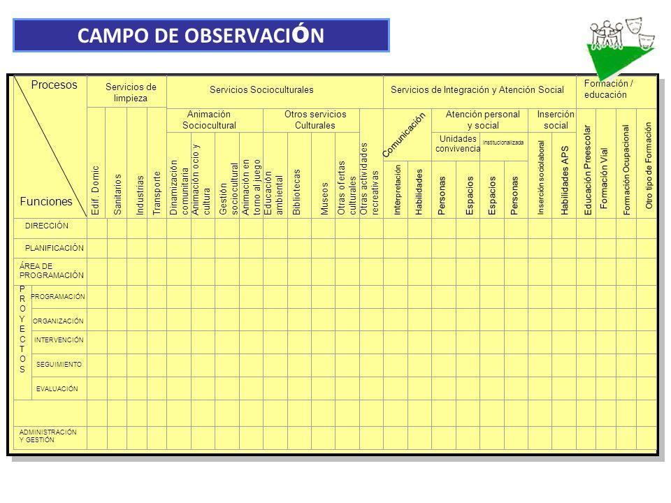 CAMPO DE OBSERVACIÓN Procesos Funciones Servicios de limpieza