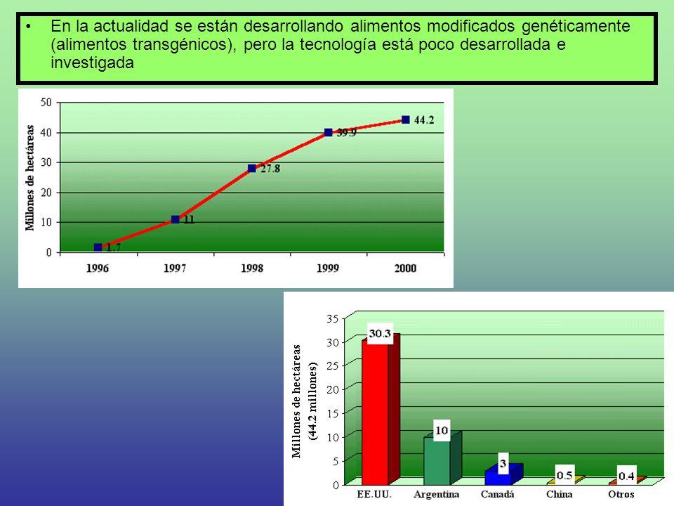 En la actualidad se están desarrollando alimentos modificados genéticamente (alimentos transgénicos), pero la tecnología está poco desarrollada e investigada