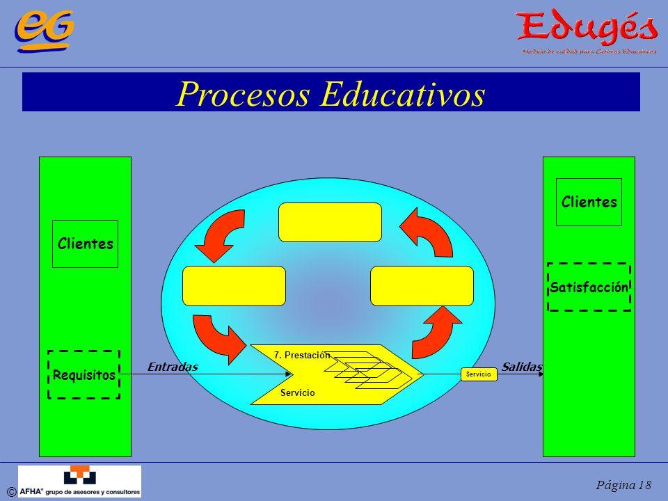 Procesos Educativos Clientes Clientes Satisfacción Requisitos Entradas