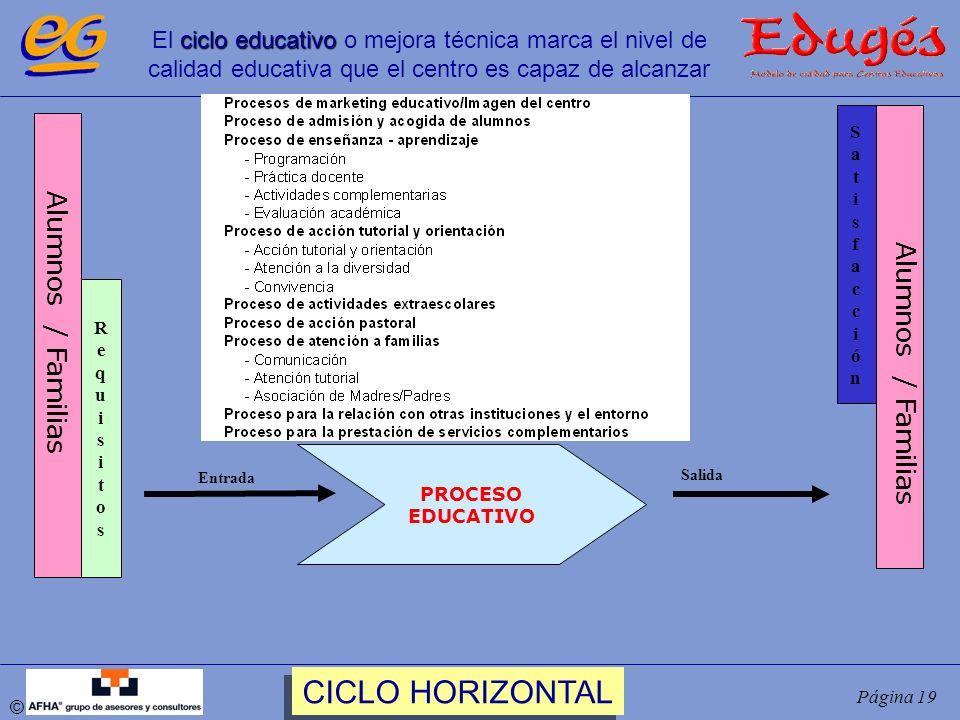 CICLO HORIZONTAL Alumnos / Familias Alumnos / Familias