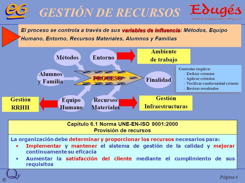 Capítulo 6.1 Norma UNE-EN-ISO 9001:2000