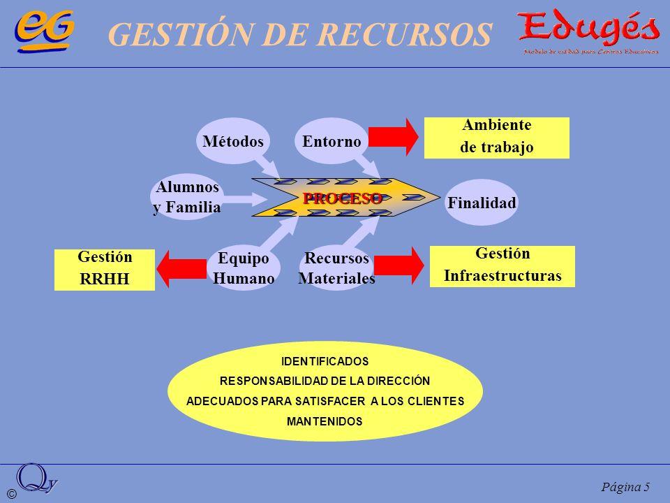 GESTIÓN DE RECURSOS Métodos Entorno Ambiente de trabajo Alumnos