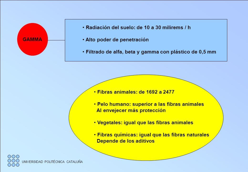 GAMMA Radiación del suelo: de 10 a 30 milirems / h. Alto poder de penetración. Filtrado de alfa, beta y gamma con plástico de 0,5 mm.