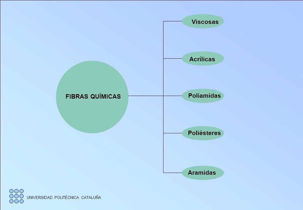 Viscosas Acrílicas FIBRAS QUÍMICAS Poliamidas Poliésteres Aramidas