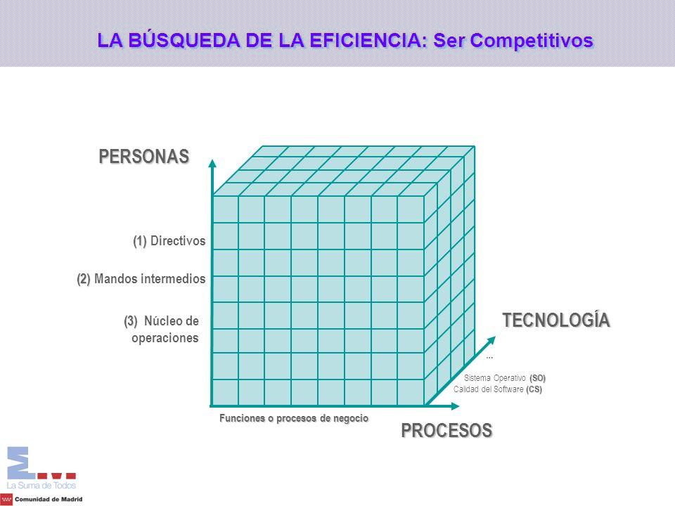 LA BÚSQUEDA DE LA EFICIENCIA: Ser Competitivos
