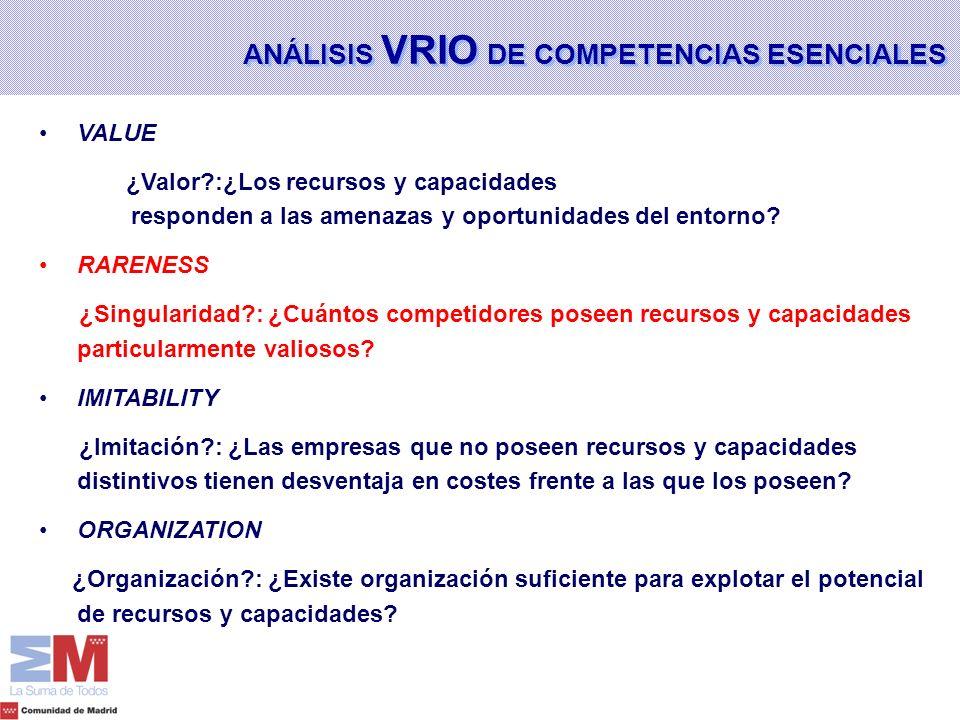 ANÁLISIS VRIO DE COMPETENCIAS ESENCIALES