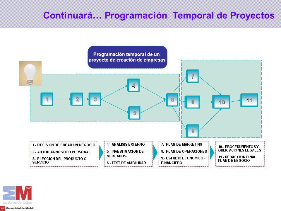 Programación temporal de un proyecto de creación de empresas