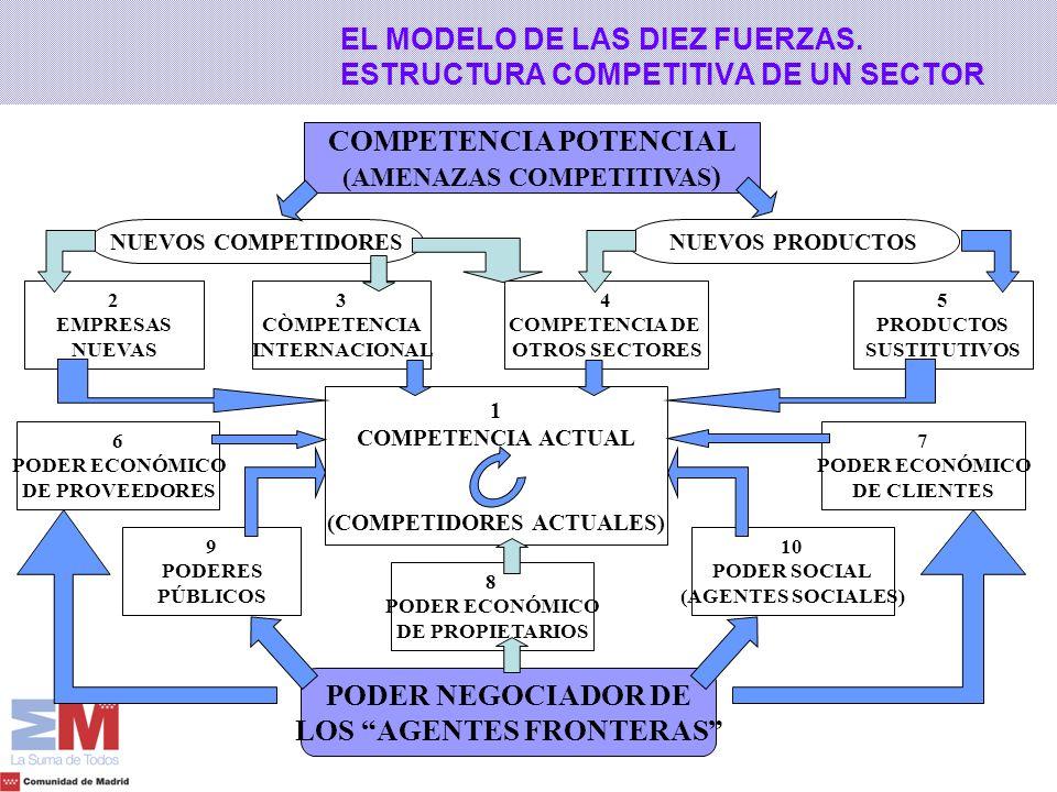 EL MODELO DE LAS DIEZ FUERZAS. ESTRUCTURA COMPETITIVA DE UN SECTOR