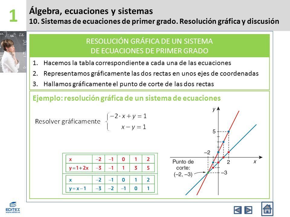 1 Álgebra, ecuaciones y sistemas 10. Sistemas de ecuaciones de primer grado. Resolución gráfica y discusión.