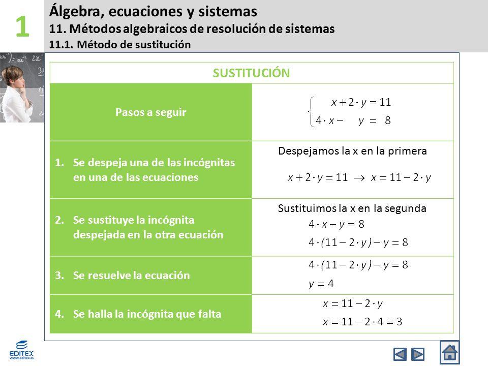 1 Álgebra, ecuaciones y sistemas 11. Métodos algebraicos de resolución de sistemas 11.1. Método de sustitución.