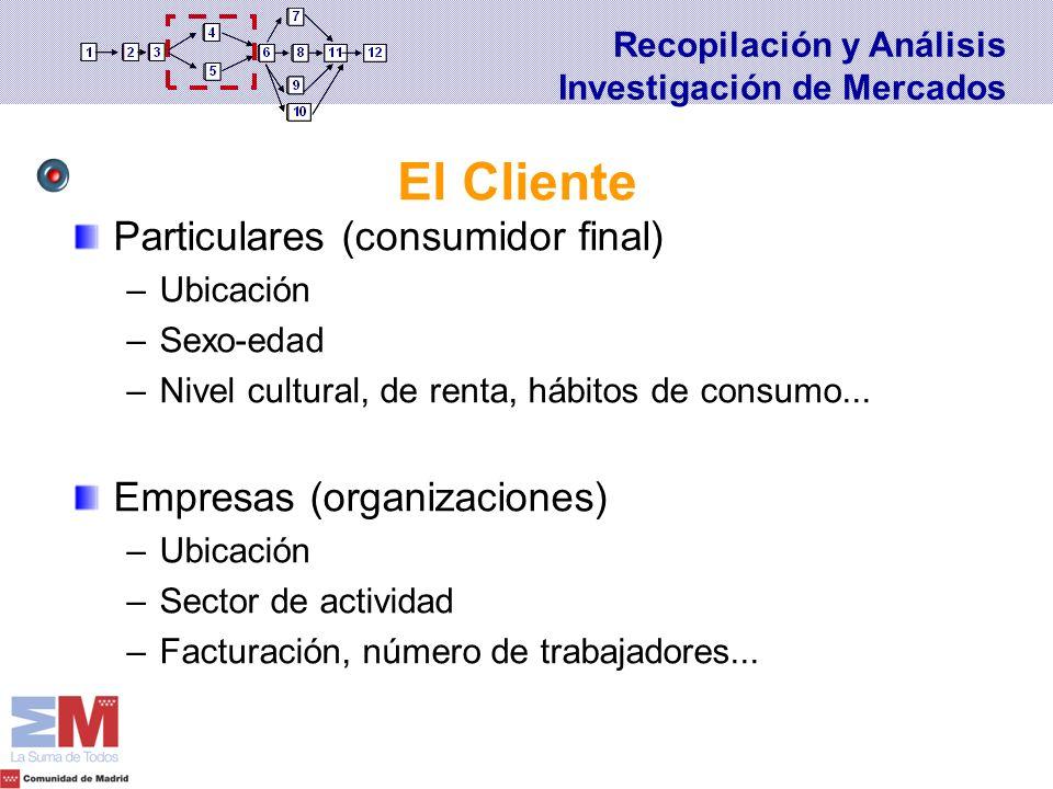 El Cliente Particulares (consumidor final) Empresas (organizaciones)