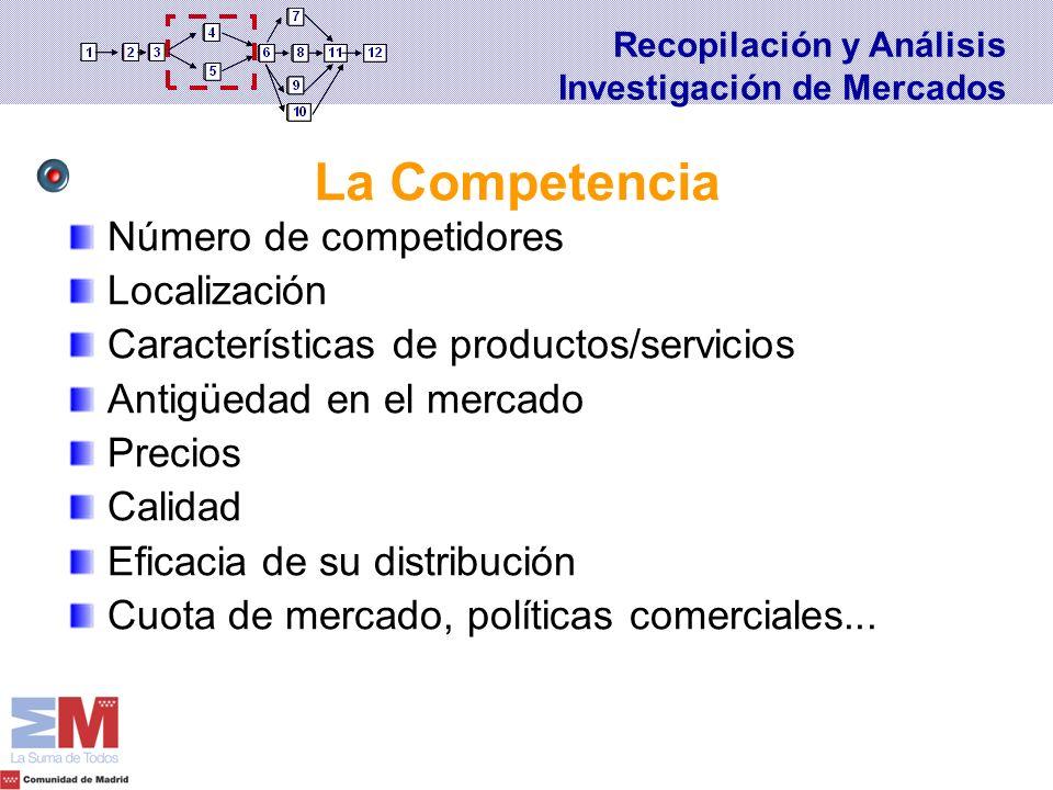 La Competencia Número de competidores Localización