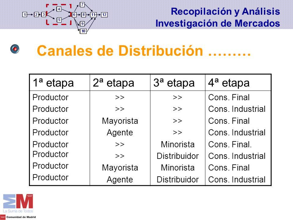 Canales de Distribución ………